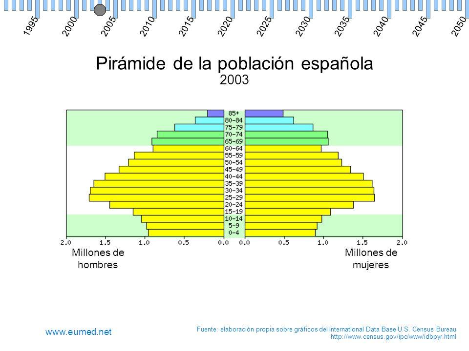 Pirámide de la población española 2003 Millones de hombres Millones de mujeres Fuente: elaboración propia sobre gráficos del International Data Base U.S.