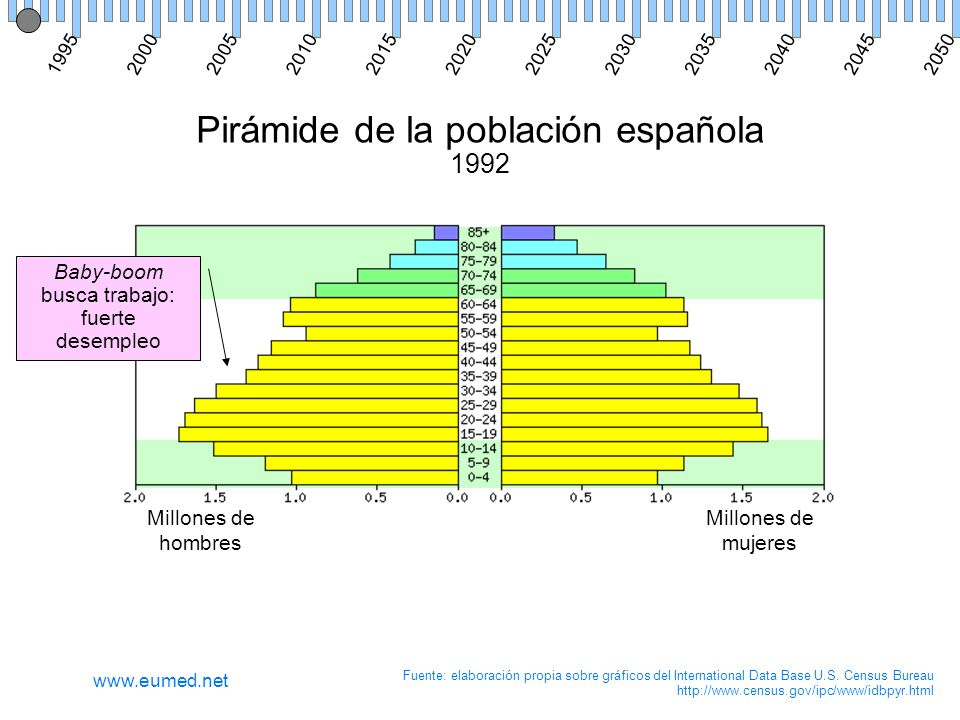 Pirámide de la población española 1992 Millones de hombres Millones de mujeres Fuente: elaboración propia sobre gráficos del International Data Base U.S.