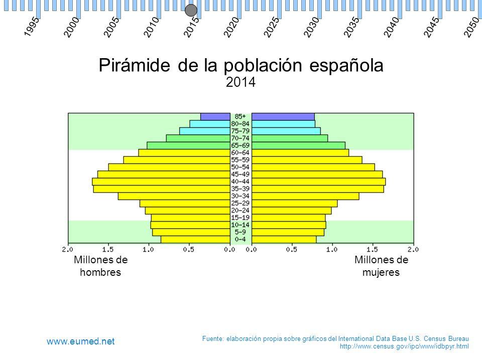 Pirámide de la población española 2014 Millones de hombres Millones de mujeres Fuente: elaboración propia sobre gráficos del International Data Base U.S.