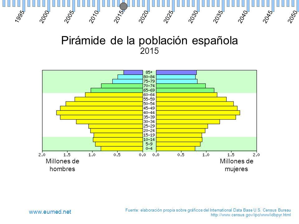Pirámide de la población española 2015 Millones de hombres Millones de mujeres Fuente: elaboración propia sobre gráficos del International Data Base U.S.