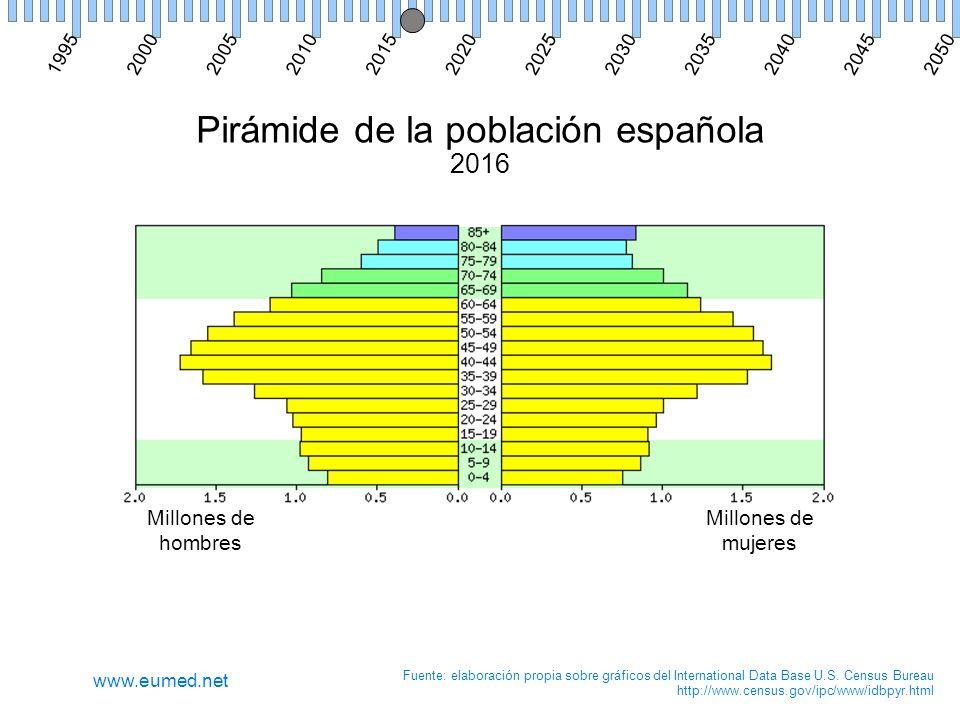 Pirámide de la población española 2016 Millones de hombres Millones de mujeres Fuente: elaboración propia sobre gráficos del International Data Base U.S.
