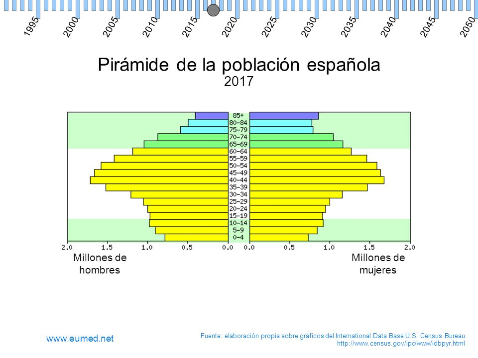 Pirámide de la población española 2017 Millones de hombres Millones de mujeres Fuente: elaboración propia sobre gráficos del International Data Base U.S.