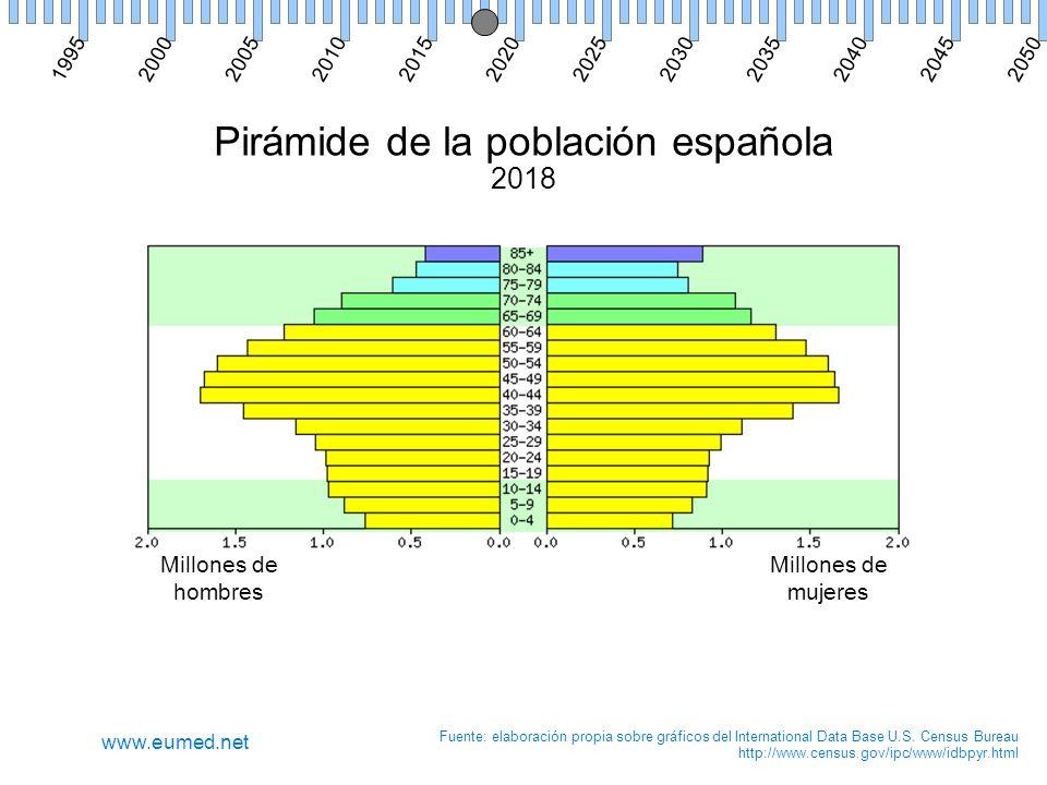 Pirámide de la población española 2018 Millones de hombres Millones de mujeres Fuente: elaboración propia sobre gráficos del International Data Base U.S.