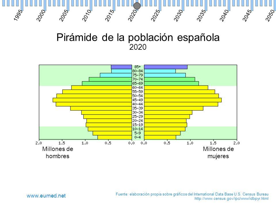 Pirámide de la población española 2020 Millones de hombres Millones de mujeres Fuente: elaboración propia sobre gráficos del International Data Base U.S.