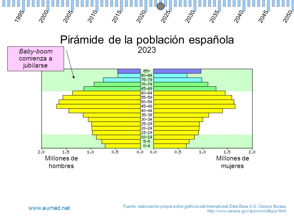 Pirámide de la población española 2023 Millones de hombres Millones de mujeres Fuente: elaboración propia sobre gráficos del International Data Base U.S.