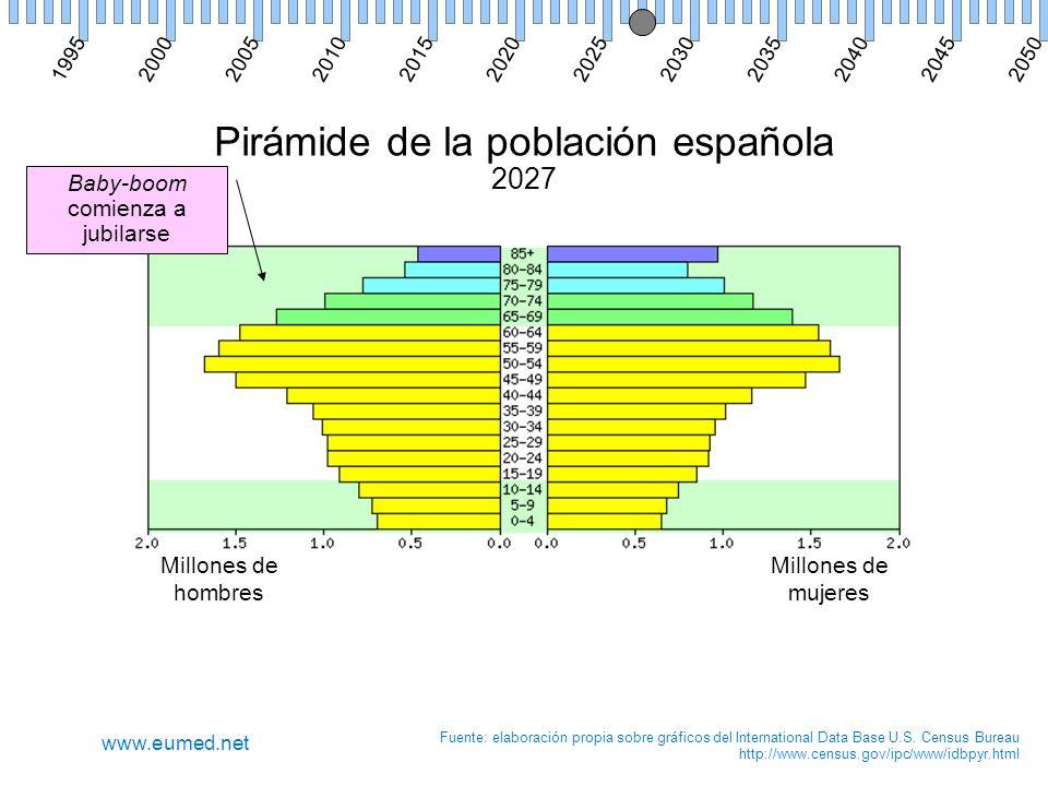 Pirámide de la población española 2027 Millones de hombres Millones de mujeres Fuente: elaboración propia sobre gráficos del International Data Base U.S.