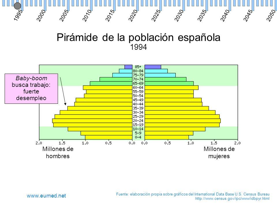 Pirámide de la población española 1994 Millones de hombres Millones de mujeres Fuente: elaboración propia sobre gráficos del International Data Base U.S.
