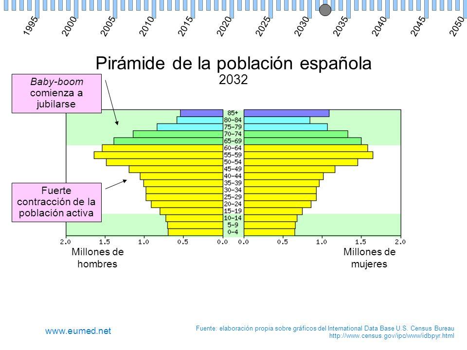 Pirámide de la población española 2032 Millones de hombres Millones de mujeres Fuente: elaboración propia sobre gráficos del International Data Base U.S.