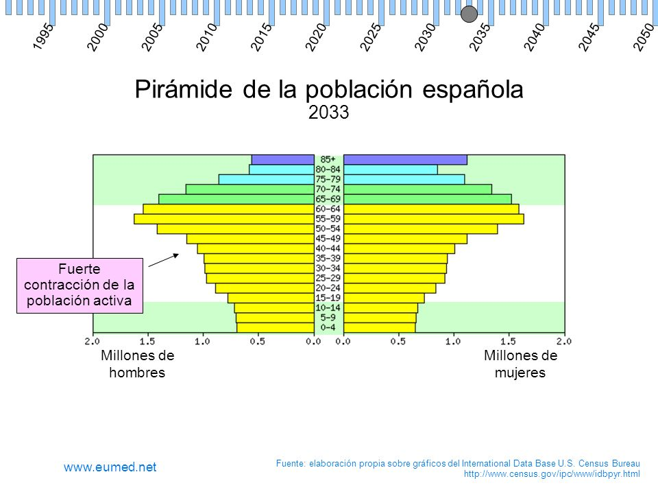 Pirámide de la población española 2033 Millones de hombres Millones de mujeres Fuente: elaboración propia sobre gráficos del International Data Base U.S.