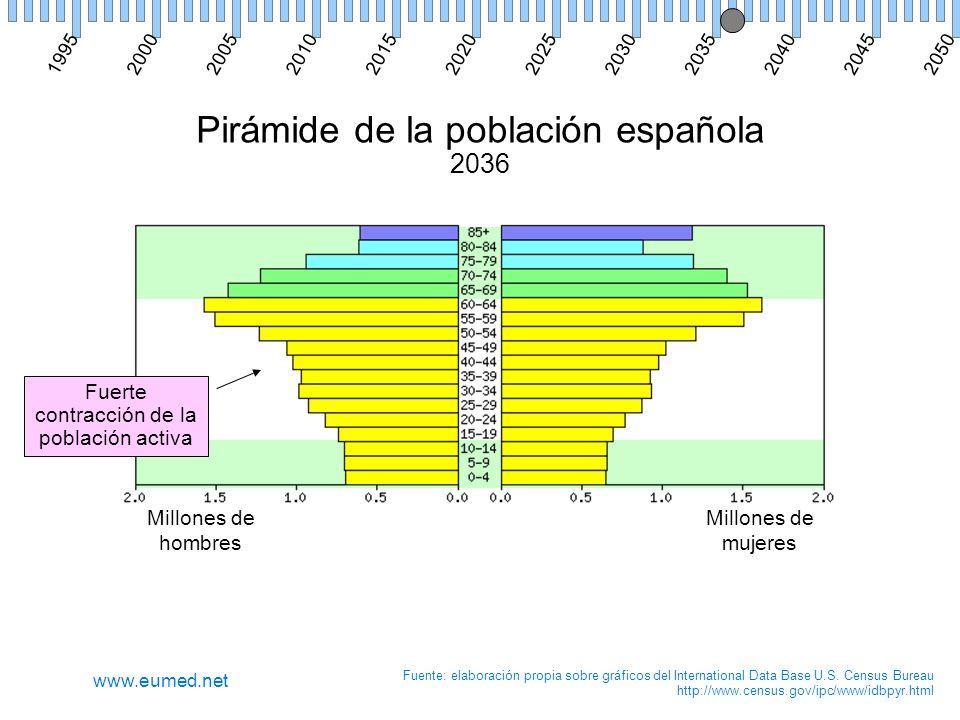 Pirámide de la población española 2036 Millones de hombres Millones de mujeres Fuente: elaboración propia sobre gráficos del International Data Base U.S.