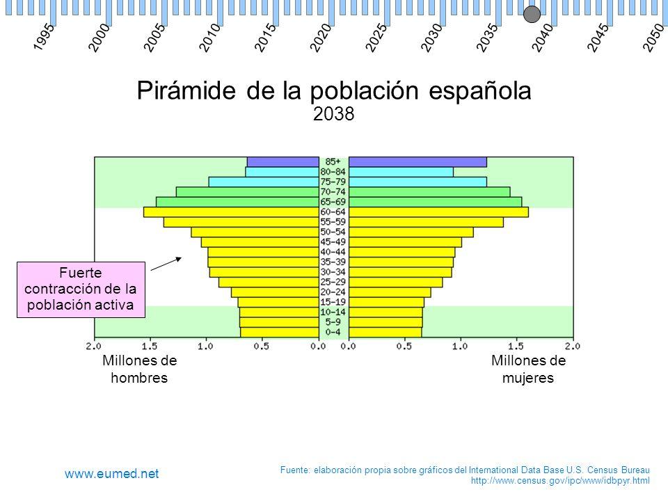 Pirámide de la población española 2038 Millones de hombres Millones de mujeres Fuente: elaboración propia sobre gráficos del International Data Base U.S.