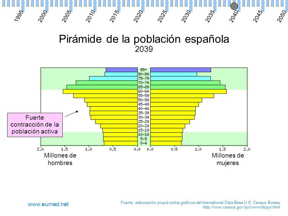 Pirámide de la población española 2039 Millones de hombres Millones de mujeres Fuente: elaboración propia sobre gráficos del International Data Base U.S.