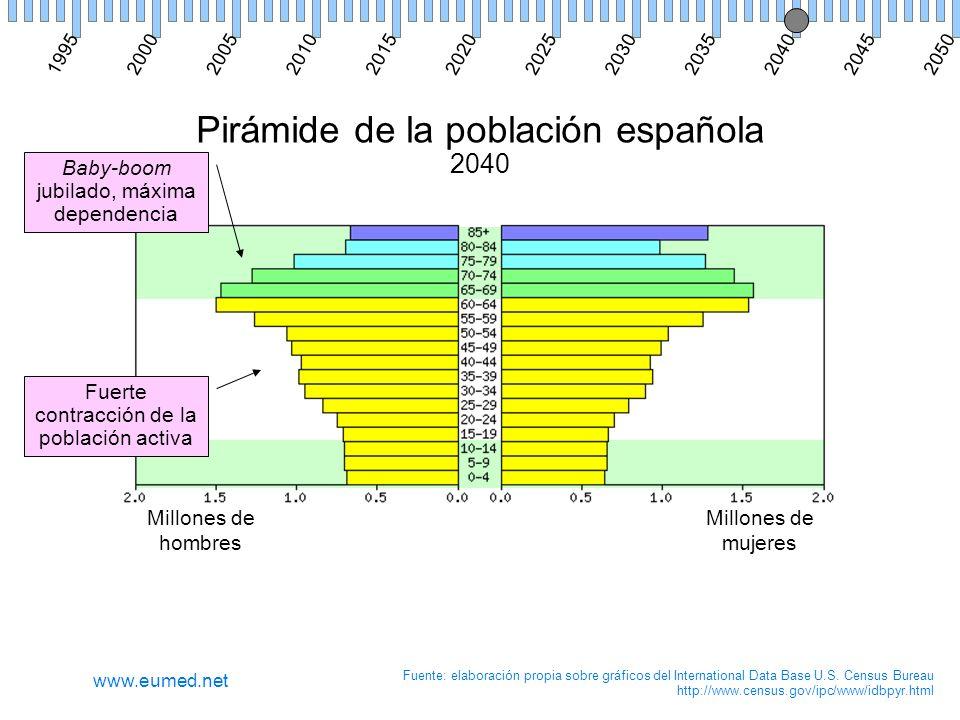 Pirámide de la población española 2040 Millones de hombres Millones de mujeres Fuente: elaboración propia sobre gráficos del International Data Base U.S.