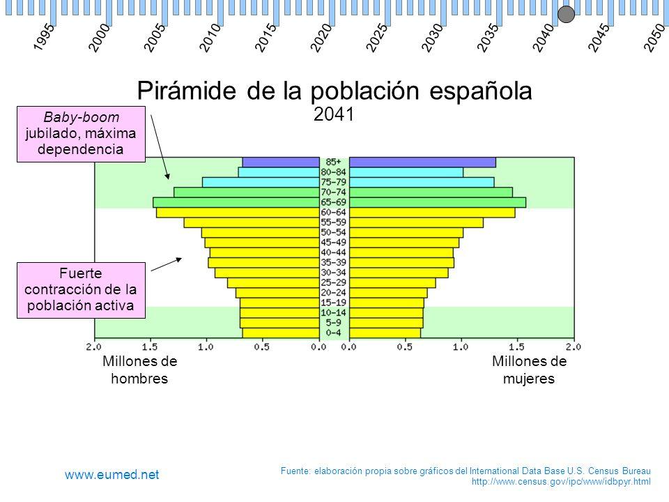 Pirámide de la población española 2041 Millones de hombres Millones de mujeres Fuente: elaboración propia sobre gráficos del International Data Base U.S.