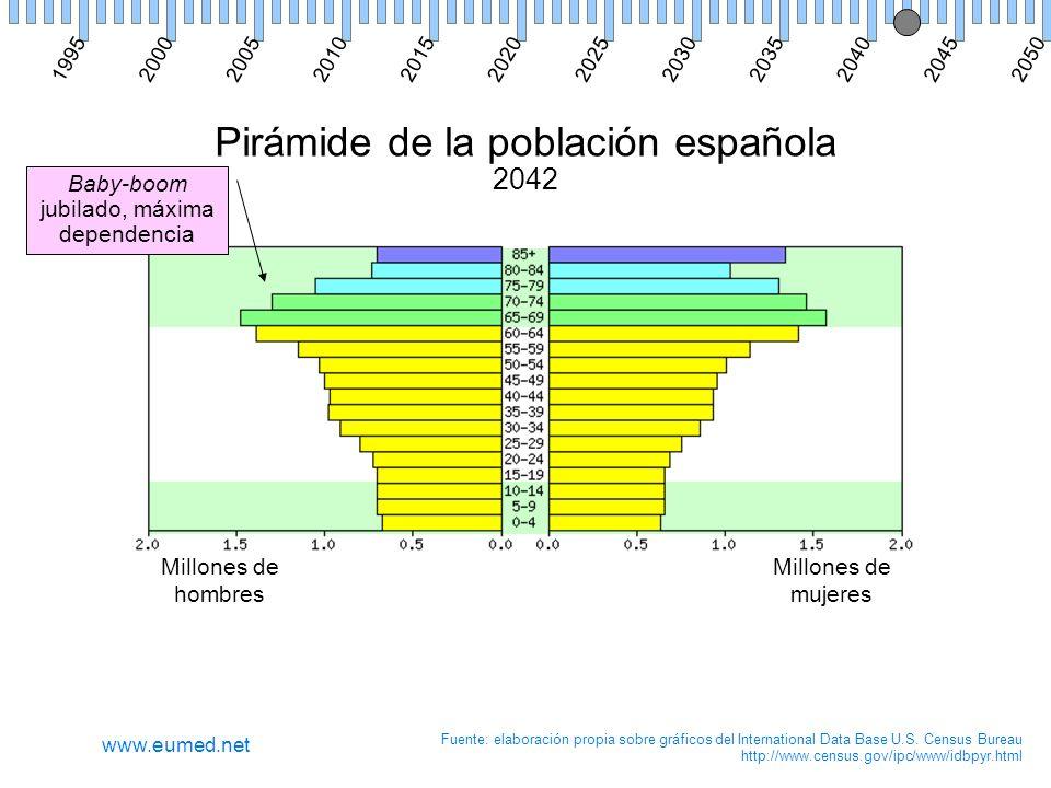 Pirámide de la población española 2042 Millones de hombres Millones de mujeres Fuente: elaboración propia sobre gráficos del International Data Base U.S.