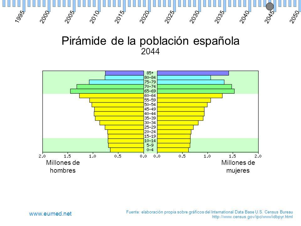 Pirámide de la población española 2044 Millones de hombres Millones de mujeres Fuente: elaboración propia sobre gráficos del International Data Base U.S.