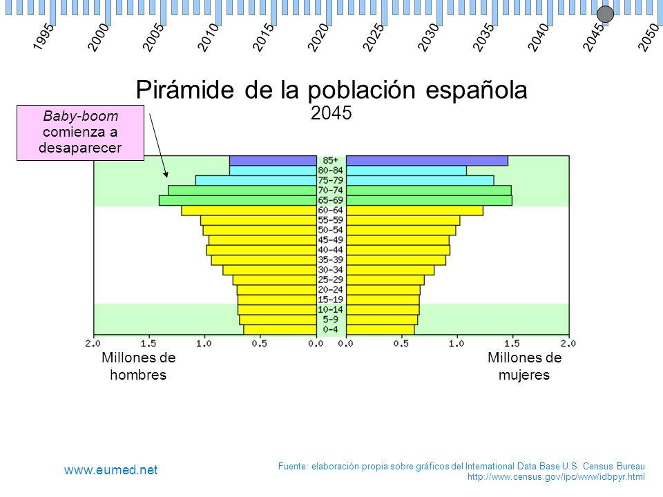 Pirámide de la población española 2045 Millones de hombres Millones de mujeres Fuente: elaboración propia sobre gráficos del International Data Base U.S.