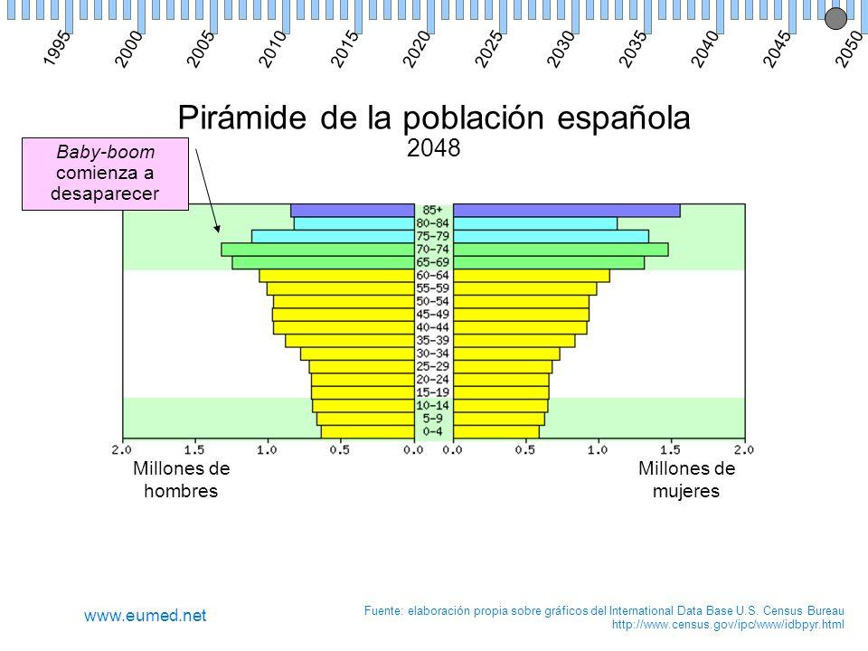 Pirámide de la población española 2048 Millones de hombres Millones de mujeres Fuente: elaboración propia sobre gráficos del International Data Base U.S.