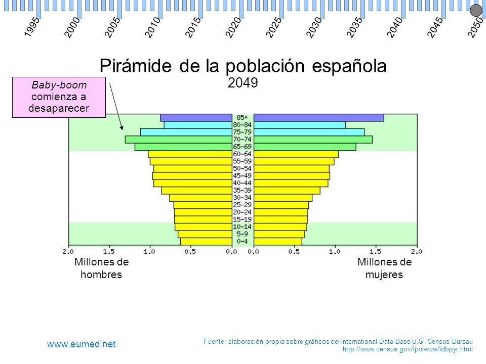 Pirámide de la población española 2049 Millones de hombres Millones de mujeres Fuente: elaboración propia sobre gráficos del International Data Base U.S.