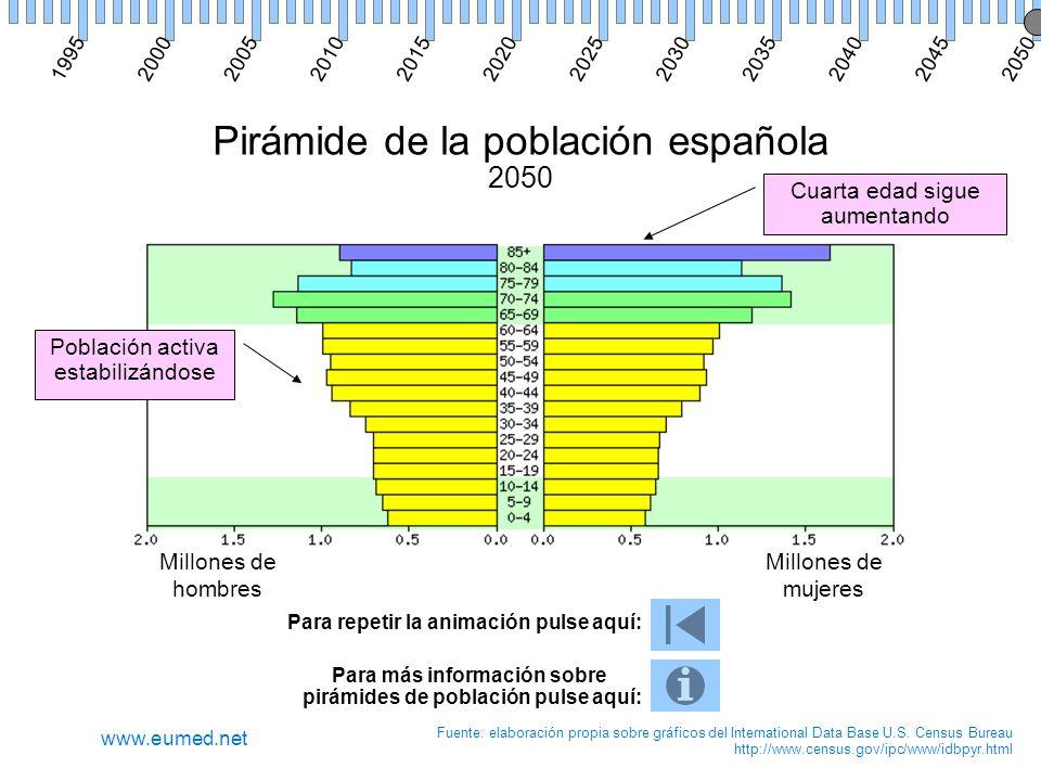 Pirámide de la población española 2050 Millones de hombres Millones de mujeres Fuente: elaboración propia sobre gráficos del International Data Base U.S.