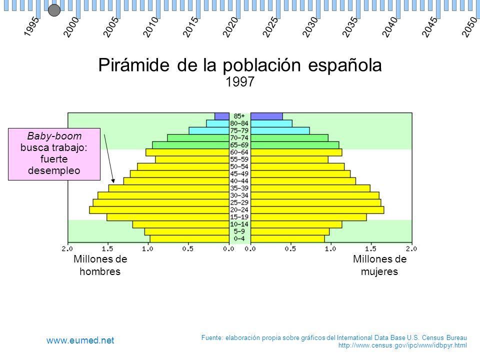 Pirámide de la población española 1997 Millones de hombres Millones de mujeres Fuente: elaboración propia sobre gráficos del International Data Base U.S.