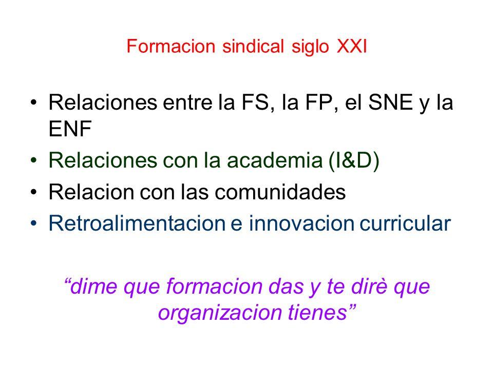 Formacion sindical siglo XXI Relaciones entre la FS, la FP, el SNE y la ENF Relaciones con la academia (I&D) Relacion con las comunidades Retroaliment