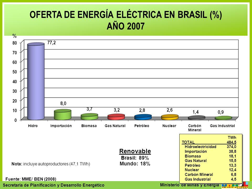 Secretaria de Planejamento e Desenvolvimento Energético - SPE Secretaria de Planificación y Desarrollo Energético Ministerio de Minas y Energía TWh TO