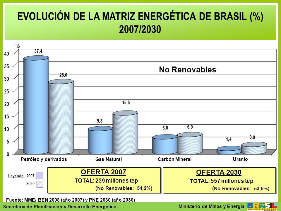 Secretaria de Planejamento e Desenvolvimento Energético - SPE Secretaria de Planificación y Desarrollo Energético Ministerio de Minas y Energía EVOLUC
