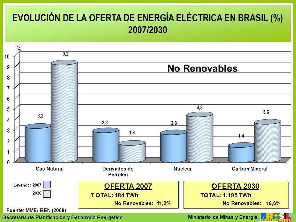 Secretaria de Planejamento e Desenvolvimento Energético - SPE Secretaria de Planificación y Desarrollo Energético Ministerio de Minas y Energía Fuente
