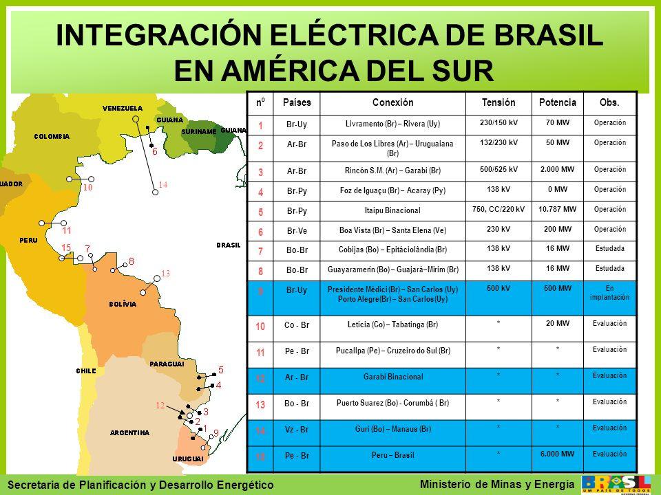 Secretaria de Planejamento e Desenvolvimento Energético - SPE Secretaria de Planificación y Desarrollo Energético Ministerio de Minas y Energía 13 INT