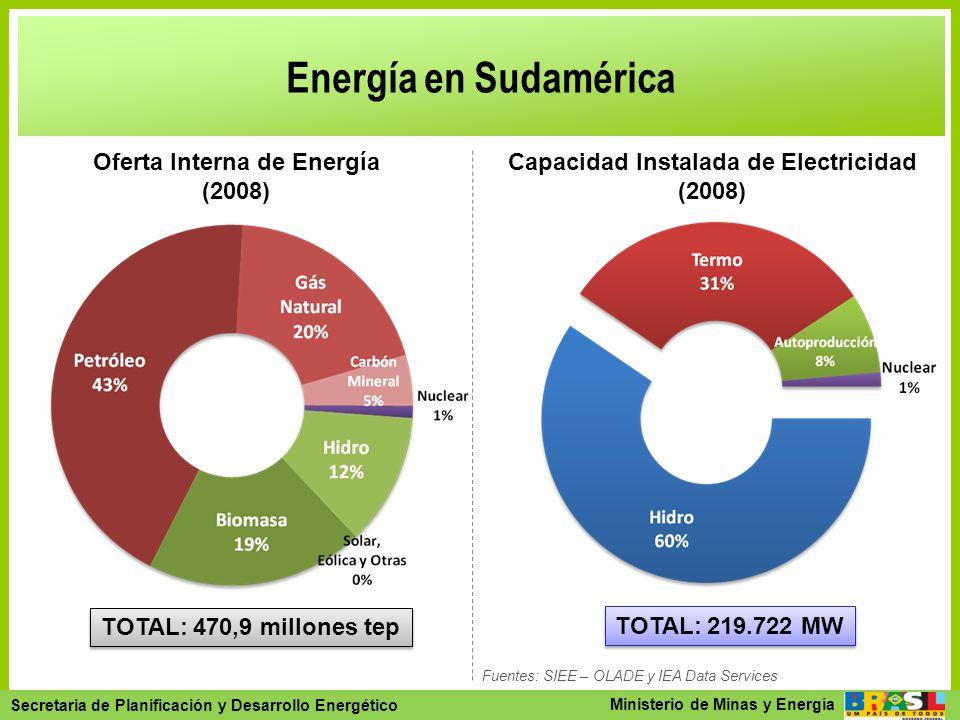 Secretaria de Planejamento e Desenvolvimento Energético - SPE Secretaria de Planificación y Desarrollo Energético Ministerio de Minas y Energía Energí
