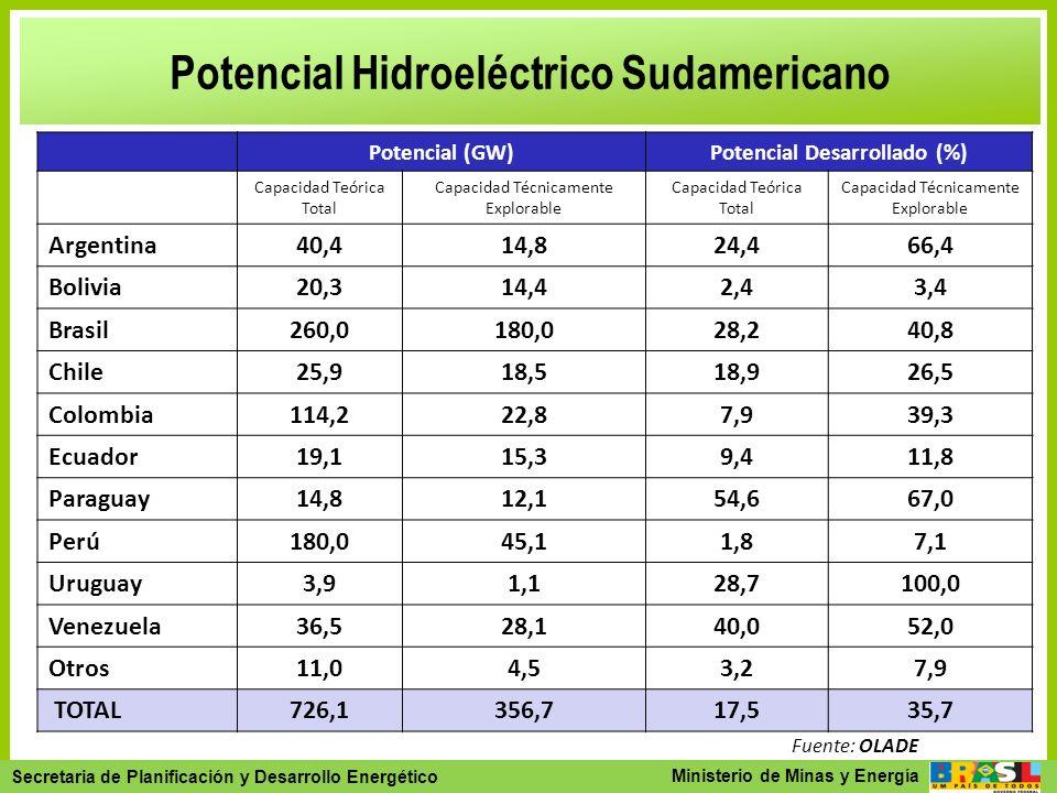 Secretaria de Planejamento e Desenvolvimento Energético - SPE Secretaria de Planificación y Desarrollo Energético Ministerio de Minas y Energía Potenc