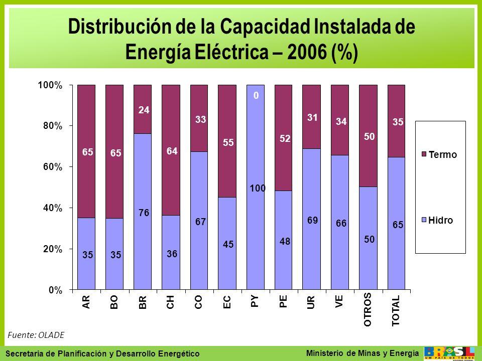Secretaria de Planejamento e Desenvolvimento Energético - SPE Secretaria de Planificación y Desarrollo Energético Ministerio de Minas y Energía Distri