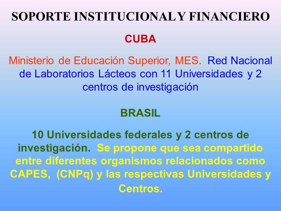 SOPORTE INSTITUCIONAL Y FINANCIERO CUBA Ministerio de Educación Superior, MES. Red Nacional de Laboratorios Lácteos con 11 Universidades y 2 centros d