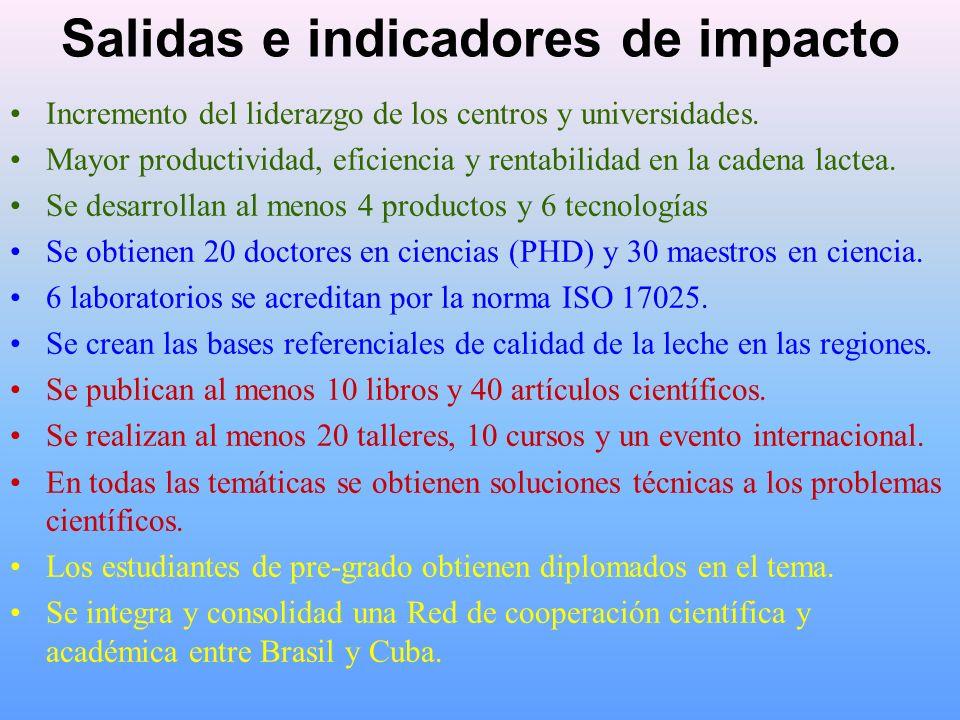 Salidas e indicadores de impacto Incremento del liderazgo de los centros y universidades.