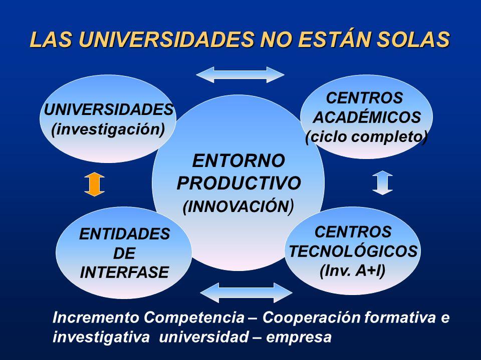 DEMANDAS A LA C-T UNIVERSITARIA (1) Profesionales Pertinentes y bien formados.