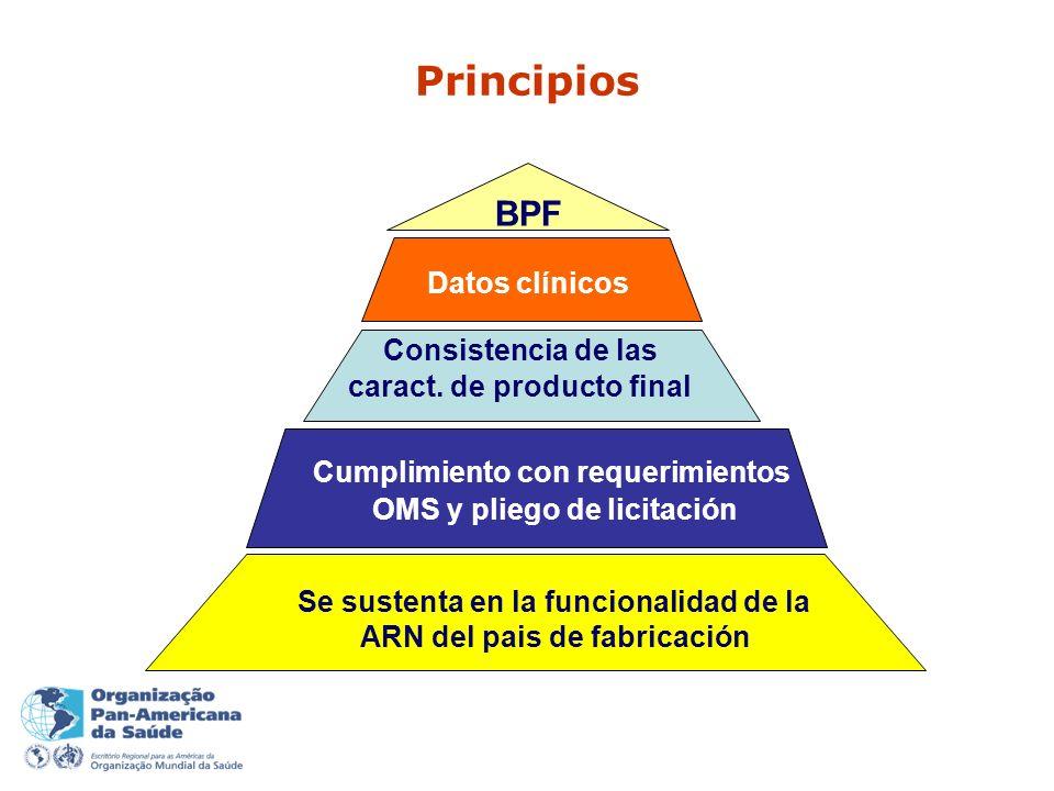 Principios BPF Se sustenta en la funcionalidad de la ARN del pais de fabricación Cumplimiento con requerimientos OMS y pliego de licitación Consistencia de las caract.