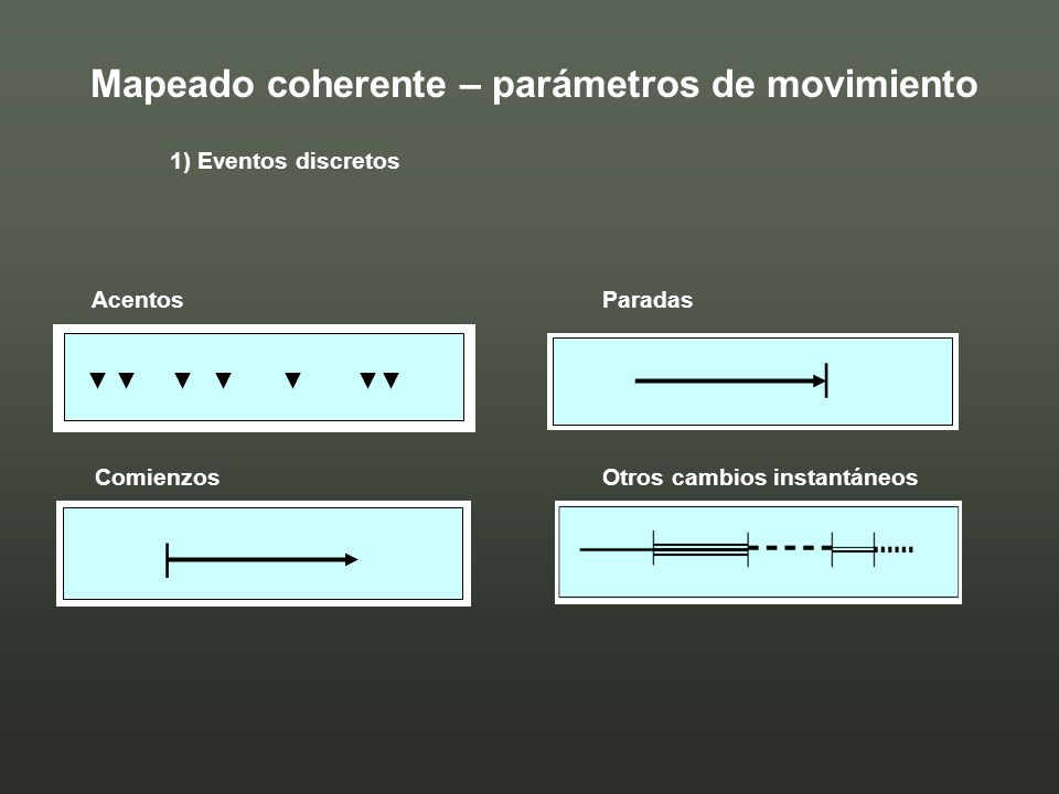 1) Eventos discretos AcentosParadas ComienzosOtros cambios instantáneos Mapeado coherente – parámetros de movimiento