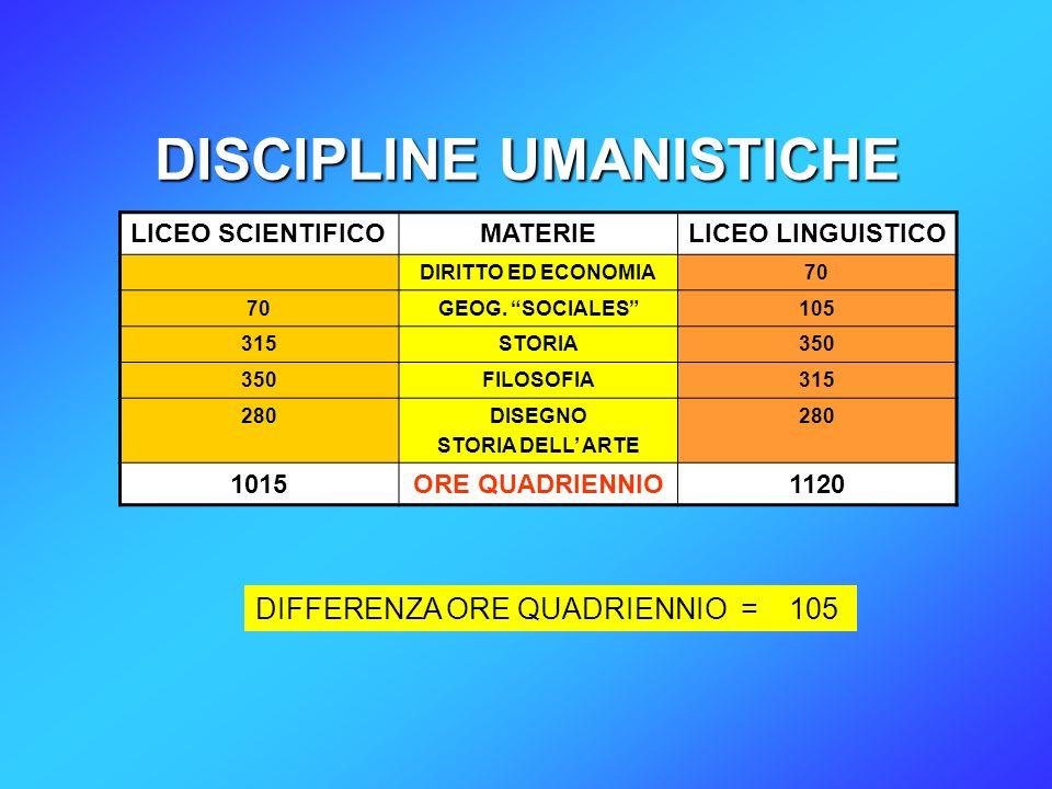 DISCIPLINE UMANISTICHE LICEO SCIENTIFICOMATERIELICEO LINGUISTICO DIRITTO ED ECONOMIA70 GEOG.