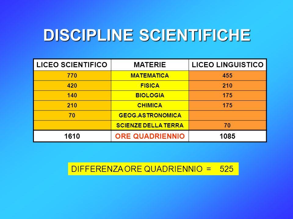 DISCIPLINE SCIENTIFICHE LICEO SCIENTIFICOMATERIELICEO LINGUISTICO 770MATEMATICA455 420FISICA210 140BIOLOGIA175 210CHIMICA175 70GEOG.ASTRONOMICA SCIENZE DELLA TERRA70 DIFFERENZA ORE QUADRIENNIO = 525 1610ORE QUADRIENNIO1085