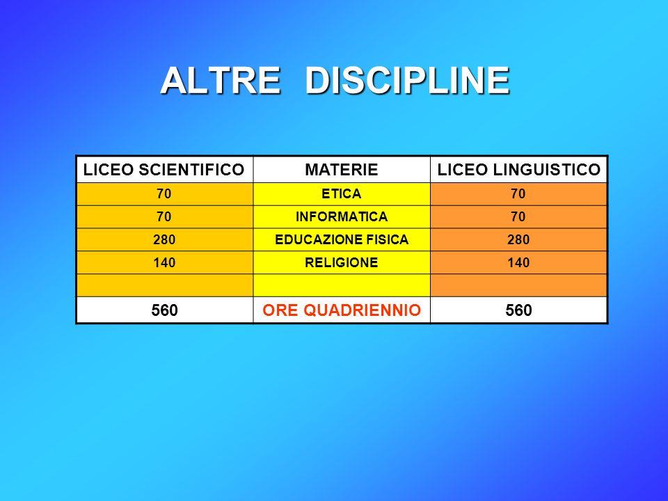 ALTRE DISCIPLINE LICEO SCIENTIFICOMATERIELICEO LINGUISTICO 70ETICA70 INFORMATICA70 280EDUCAZIONE FISICA280 140RELIGIONE140 560ORE QUADRIENNIO560