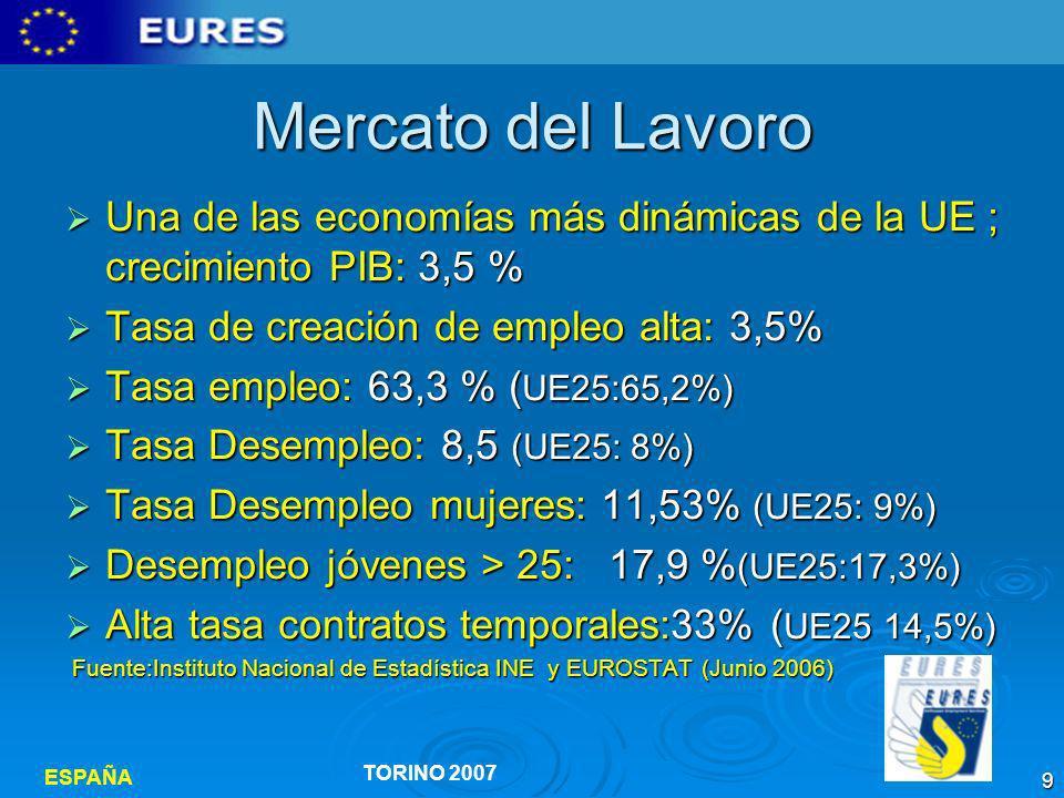 ESPAÑA TORINO 2007 10 Mercato del Lavoro España:8.3% (INE-DIC 2006) FUENTE:Instituto Nacional Estadística