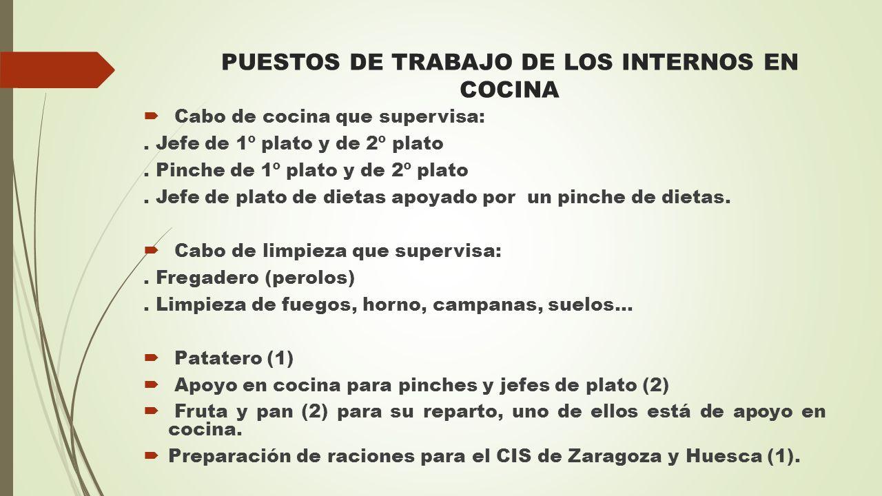 PUESTOS DE TRABAJO DE LOS INTERNOS EN COCINA  Cabo de cocina que supervisa:. Jefe de 1º plato y de 2º plato. Pinche de 1º plato y de 2º plato. Jefe d
