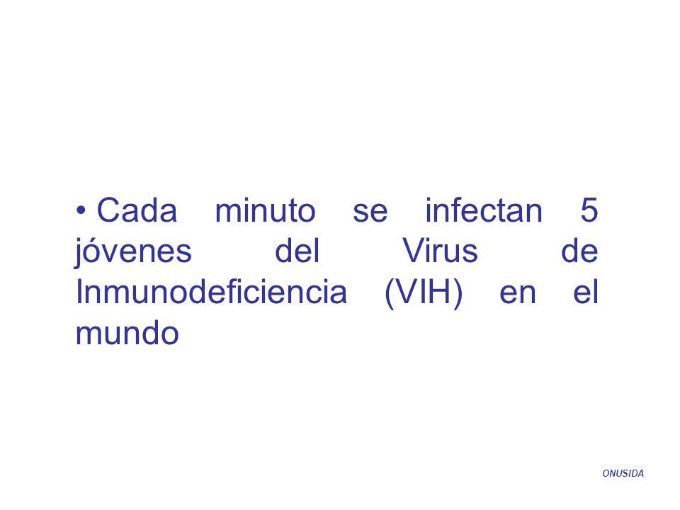 Cada minuto se infectan 5 jóvenes del Virus de Inmunodeficiencia (VIH) en el mundo ONUSIDA