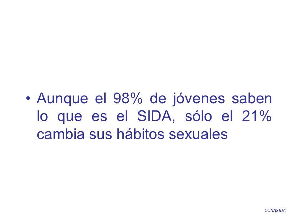 Aunque el 98% de jóvenes saben lo que es el SIDA, sólo el 21% cambia sus hábitos sexuales CONASIDA
