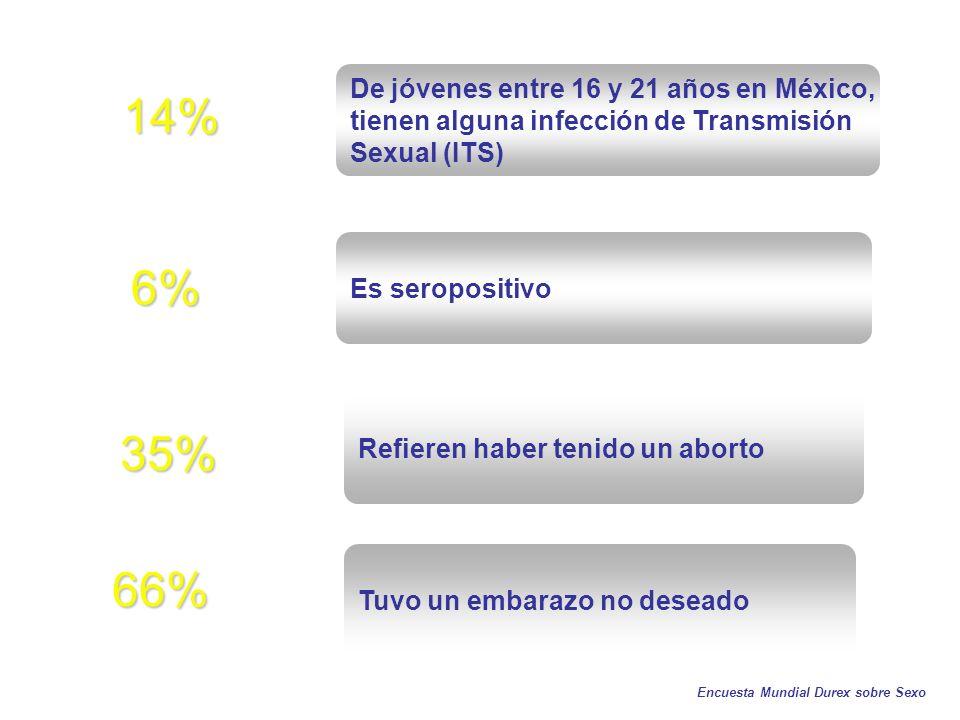66% 6% 14% 35% De jóvenes entre 16 y 21 años en México, tienen alguna infección de Transmisión Sexual (ITS) Es seropositivo Refieren haber tenido un aborto Tuvo un embarazo no deseado Encuesta Mundial Durex sobre Sexo