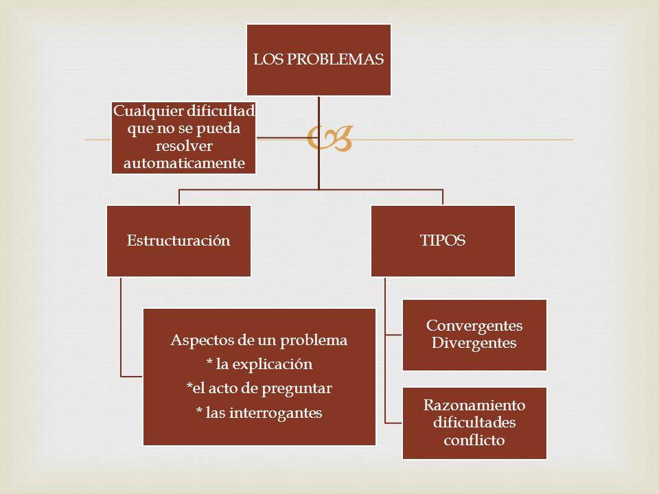  LOS PROBLEMAS Estructuración Aspectos de un problema * la explicación *el acto de preguntar * las interrogantes TIPOS Convergentes Divergentes Razonamiento dificultades conflicto Cualquier dificultad que no se pueda resolver automaticamente