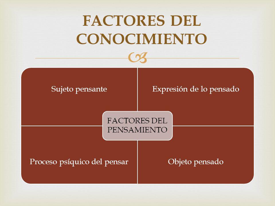  Sujeto pensanteExpresión de lo pensado Proceso psíquico del pensarObjeto pensado FACTORES DEL PENSAMIENTO FACTORES DEL CONOCIMIENTO