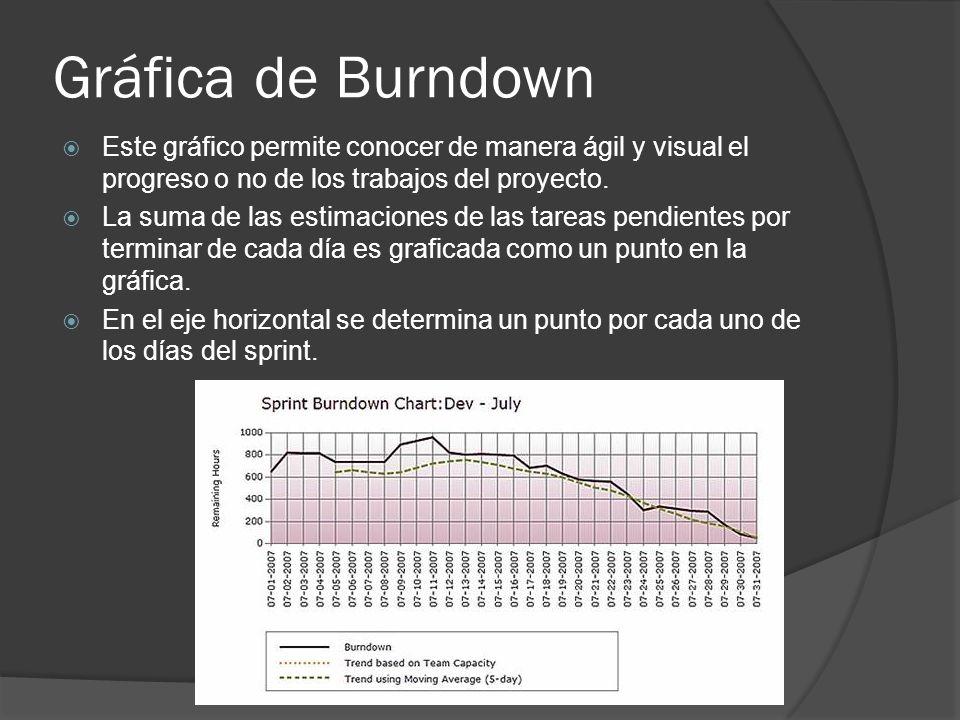 Gráfica de Burndown  Este gráfico permite conocer de manera ágil y visual el progreso o no de los trabajos del proyecto.