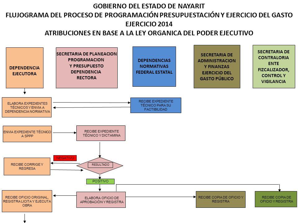 GOBIERNO DEL ESTADO DE NAYARIT FLUJOGRAMA DEL PROCESO DE PROGRAMACIÓN PRESUPUESTACIÓN Y EJERCICIO DEL GASTO EJERCICIO 2014 ATRIBUCIONES EN BASE A LA LEY ORGANICA DEL PODER EJECUTIVO DEPENDENCIA EJECUTORA SECRETARIA DE PLANEACION PROGRAMACION Y PRESUPUESTO DEPENDENCIA RECTORA DEPENDENCIAS NORMATIVAS FEDERAL ESTATAL SECRETARIA DE ADMINISTRACION Y FINANZAS EJERCICIO DEL GASTO PÚBLICO SECRETARIA DE CONTRALORIA ENTE FIZCALIZADOR, CONTROL Y VIGILANCIA ELABORA EXPEDIENTES TÉCNICOS Y ENVIA A DEPENDENCIA NORMATIVA ENVIA EXPEDIENTE TÉCNICO A SPPP RECIBE CORRIGE Y REGRESA RECIBE OFICIO ORIGINAL, REGISTRA LICITA Y EJECUTA OBRA RECIBE EXPEDIENTE TÉCNICO PARA SU FACTIBILIDAD RECIBE EXPEDIENTE TÉCNICO Y DICTAMINA NEGATIVO ELABORA OFICIO DE APROBACIÓN Y REGISTRA POSITIVO RESULTADO RECIBE COPIA DE OFICIO Y REGISTRA